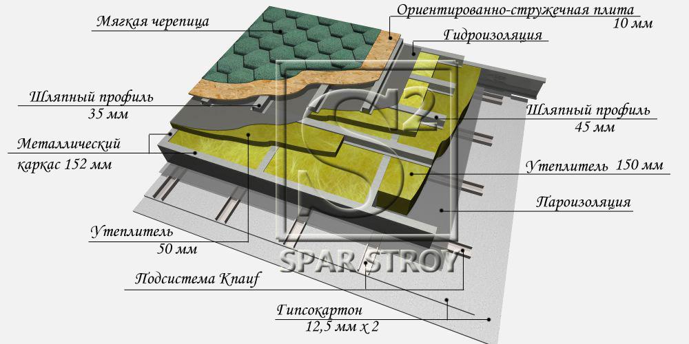 Односкатная крыша из черепицы своими руками 95